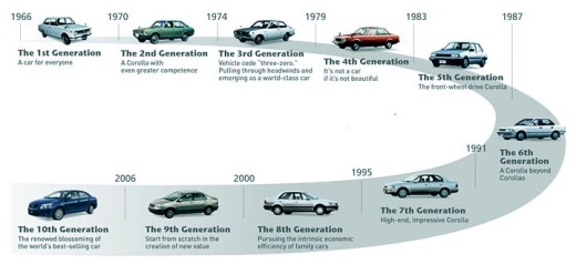Evolution of the Toyota Corolla